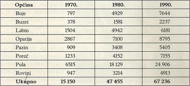 POVEĆANJE BROJA OSOBNIH AUTOMOBILA U HRV. DIJELU ISTRE 1970-90 (po tadašnjim općinama)