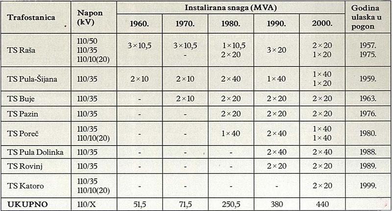 INSTALIRANA SNAGA UČINSKIH TRANSFORMATORA OD 110/X kV U ISTRI 1960., 1970., 1980., 1990. i 2000.