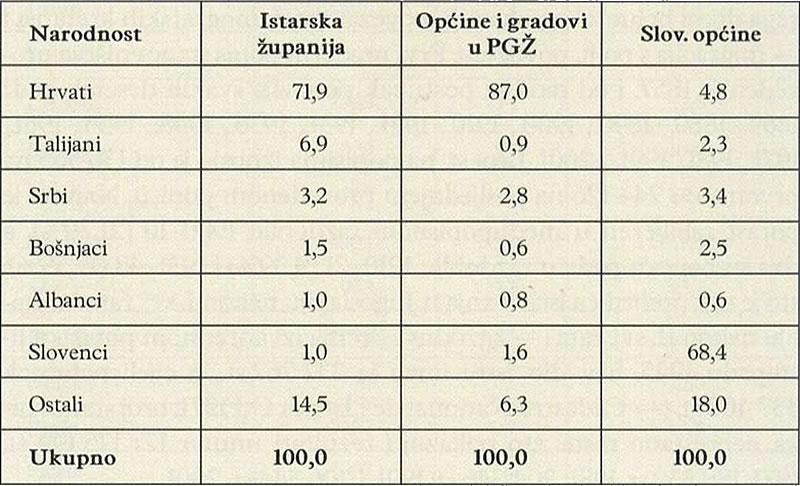 NARODNOSNI SASTAV STANOVNIŠTVA HRVATSKOGA (2001) I SLOVENSKOGA (2002) DIJELA ISTRE (%)