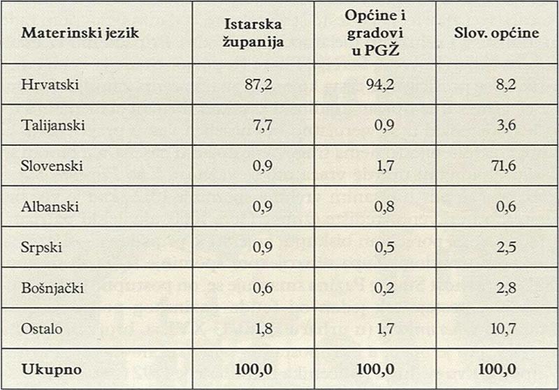 MATERINSKI JEZIK STANOVNIŠTVA HRVATSKE (2001) I SLOVENSKE (2002) ISTRE (%)