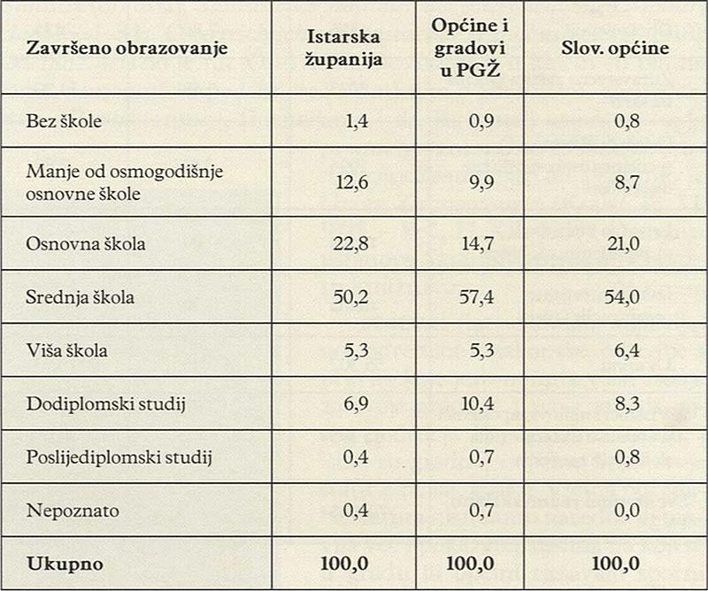 STANOVNIŠTVO U DOBI OD 15 I VIŠE GODINA PREMA NAJVIŠEM ZAVRŠENOM STUPNJU OBRAZOVANJA U HRVATSKOM (2001) I SLOVENSKOM (2002) DIJELU ISTRE (%)