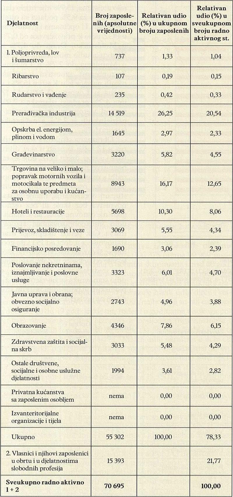 ZAPOSLENI U POSLOVNIM SUBJEKTIMA PO DJELATNOSTIMA U ISTARSKOJ ŽUPANIJI 2001 (APSOLUTNE I RELATIVNE VRIJEDNOSTI)