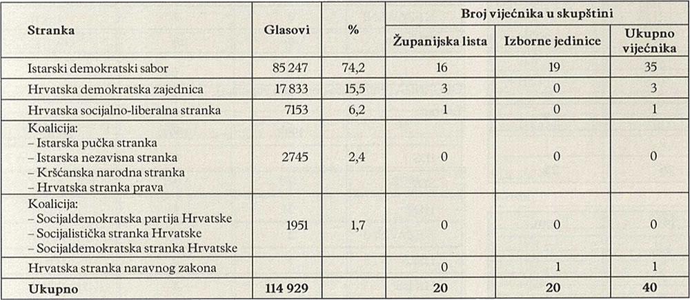 BROJ VIJEĆNIKA U SKUPŠTINI (1993.)