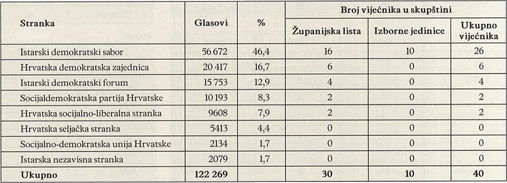 BROJ VIJEĆNIKA U SKUPŠTINI (1997.)