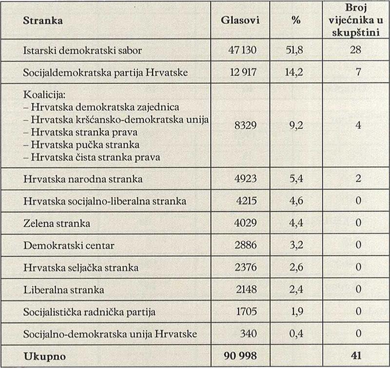 BROJ VIJEĆNIKA U SKUPŠTINI (2001.)