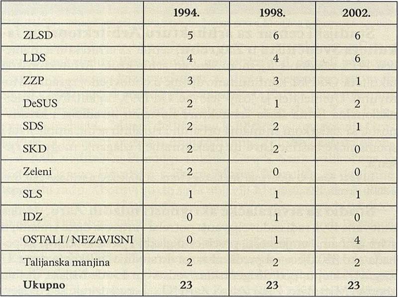 BROJ OSVOJENIH VIJEĆNIČKIH MJESTA - Izola (Političke stranke u Sloveniji)