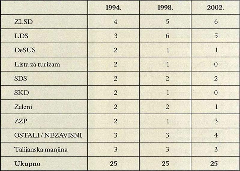 BROJ OSVOJENIH VIJEĆNIČKIH MJESTA - Piran (Političke stranke u Sloveniji)