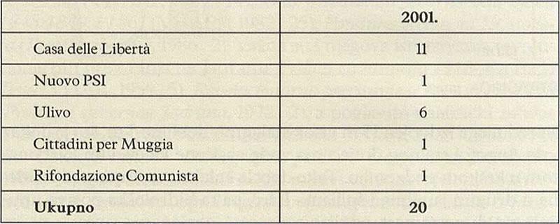 BROJ OSVOJENIH VIJEĆNIČKIH MJESTA - Milje (Političke stranke u Italiji)
