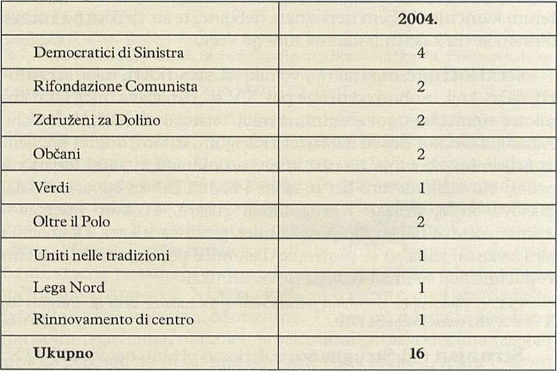 BROJ OSVOJENIH VIJEĆNIČKIH MJESTA - Dolina (Političke stranke u Italiji)